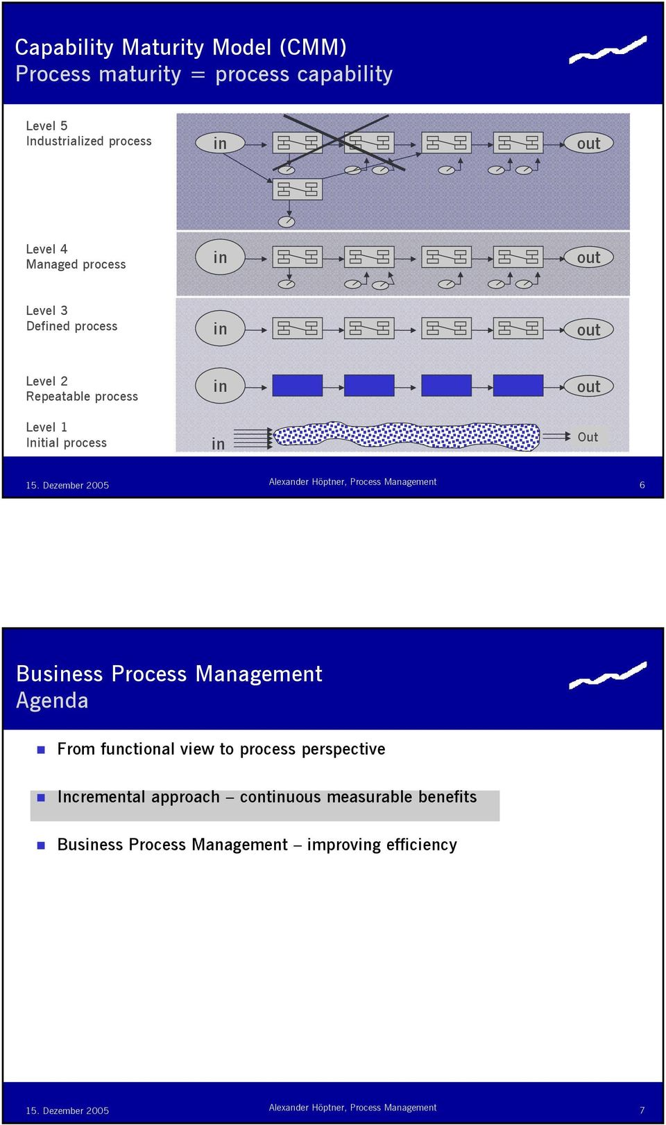 Initial process Out 6 Busess Process Management Agenda From functional view to process