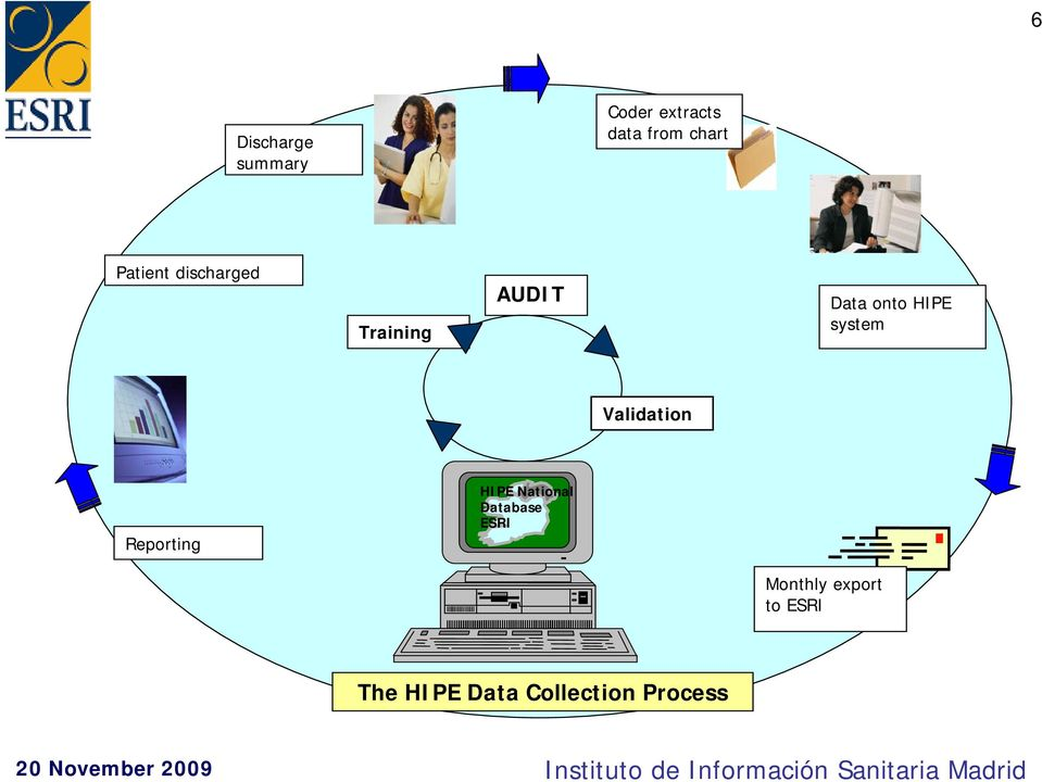 system Validation Reporting HIPE National Database