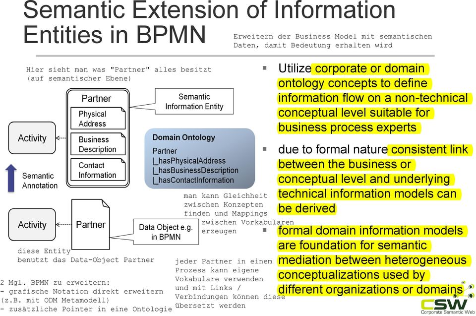 between the business or conceptual level and underlying technical information models can be derived formal domain