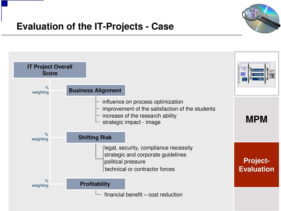 process optimization improvement of the satisfaction of the students increase of the research ability strategic impact - image legal, security, compliance necessity