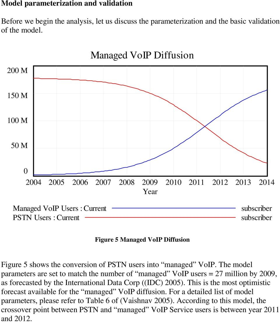 VoIP Diffusion Figure 5 shows the conversion of PSTN users into managed VoIP.