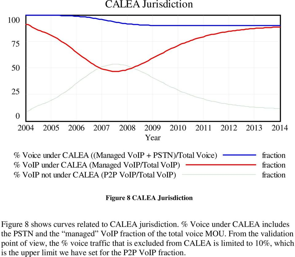 Figure 8 shows curves related to CALEA jurisdiction. % Voice under CALEA includes the PSTN and the managed VoIP fraction of the total voice MOU.