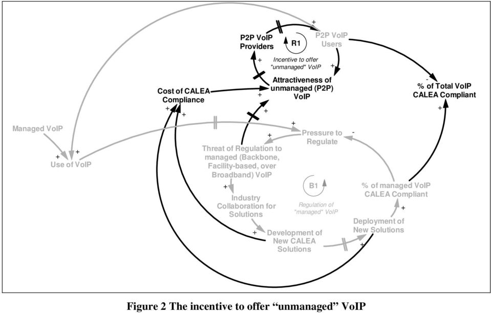 "offer ""unmanaged"" VoIP Development of New CALEA P2P VoIP Users Pressure to Regulate B1 Regulation of ""managed"" VoIP %"