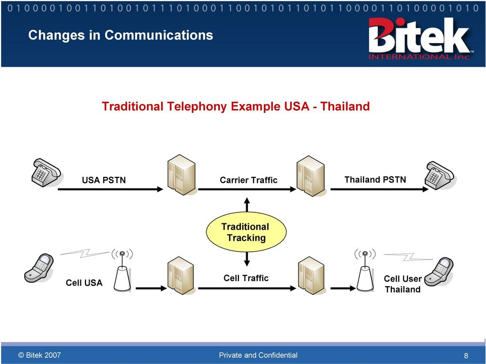 Carrier Traffic Thailand PSTN Traditional