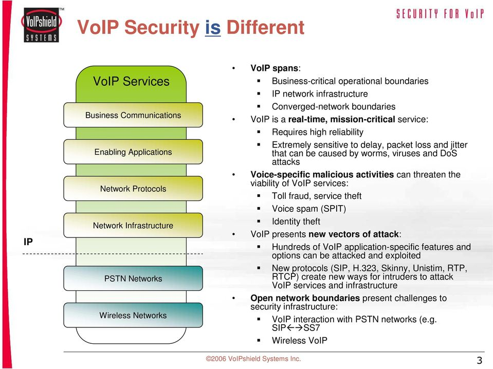 jitter that can be caused by worms, viruses and DoS attacks Voice-specific malicious activities can threaten the viability of VoIP services: Toll fraud, service theft Voice spam (SPIT) Identity theft