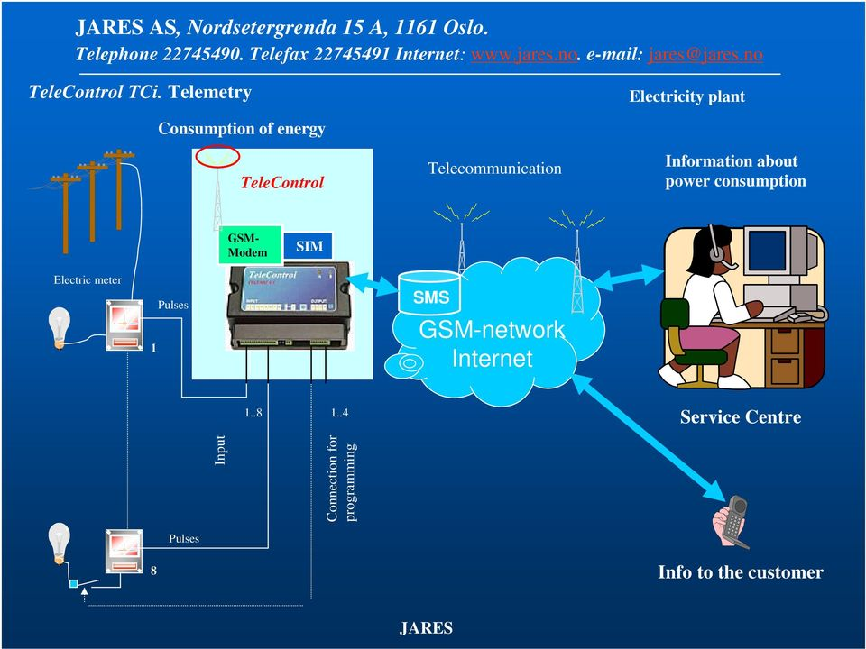 Telecommunication Information about power consumption GSM- Modem SIM