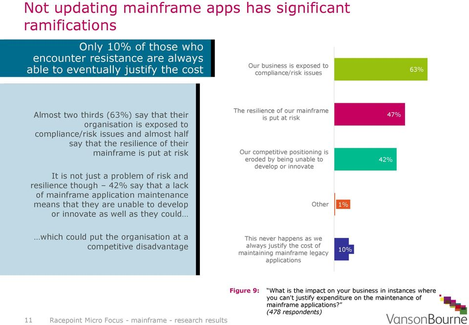 and resilience though 42% say that a lack of mainframe application maintenance means that they are unable to develop or innovate as well as they could The resilience of our mainframe is put at risk