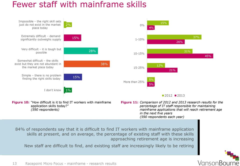 finding the right skills today 15% More than 25% 5% 5% I don't know 1% 2012 2013 Figure 10: How difficult is it to find IT workers with mainframe application skills today?
