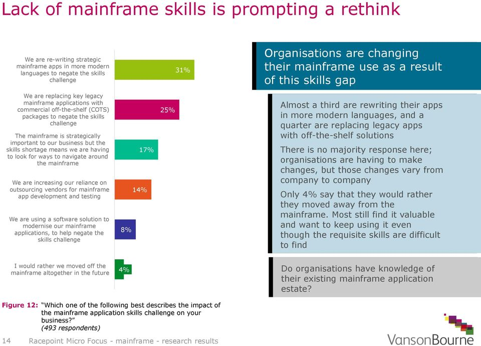 to our business but the skills shortage means we are having to look for ways to navigate around the mainframe We are increasing our reliance on outsourcing vendors for mainframe app development and