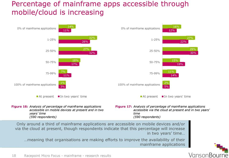 time Figure 16: Analysis of percentage of mainframe applications accessible on mobile devices at present and in two years time Figure 17: Analysis of percentage of mainframe applications accessible