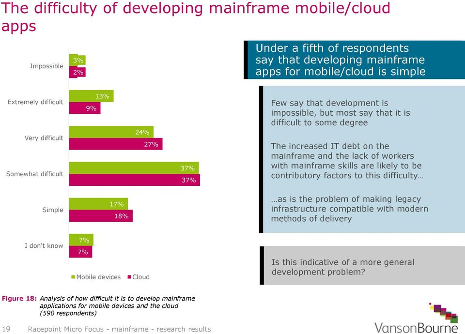 workers with mainframe skills are likely to be contributory factors to this difficulty Simple 17% 18% as is the problem of making legacy infrastructure compatible with modern methods of delivery I
