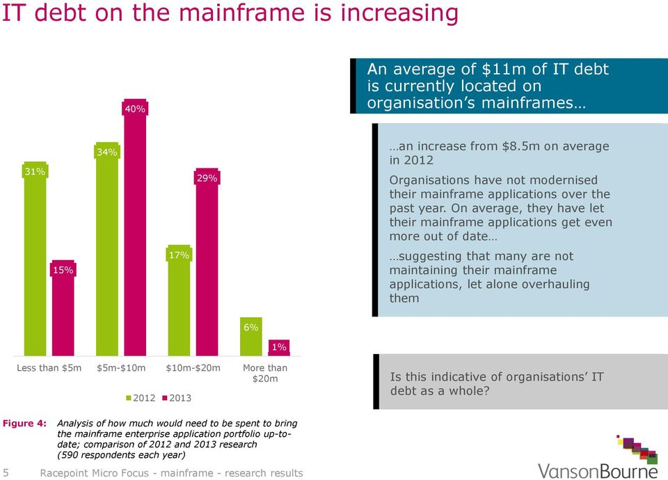 On average, they have let their mainframe applications get even more out of date 15% 17% suggesting that many are not maintaining their mainframe applications, let alone overhauling them
