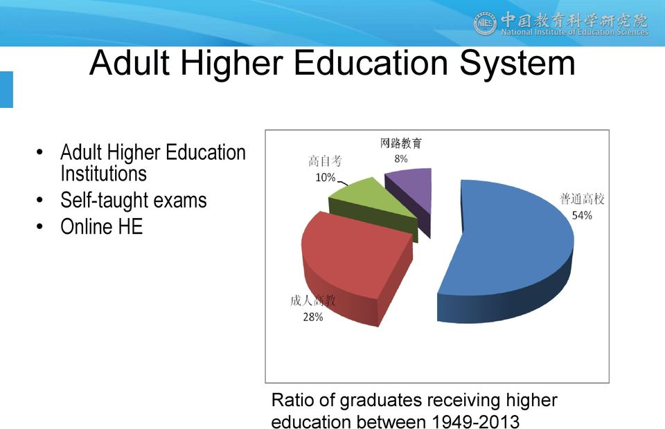 Self-taught exams Online HE Ratio of