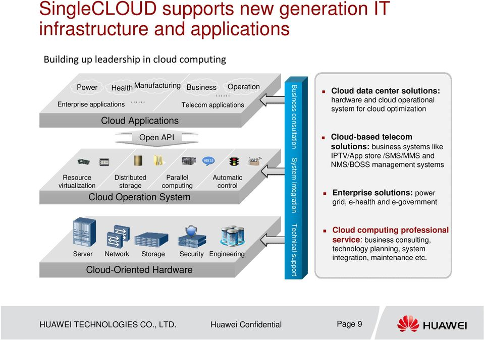 Cloud-Oriented Hardware Business consultation System integration Technical support Cloud data center solutions: hardware and cloud operational system for cloud optimization Cloud-based telecom