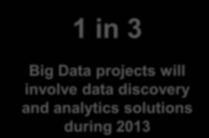 #6. Awareness of Big Data will Surge With the digital universe growing 50% in 2013, one in three companies will invest in big data to address Value, Volume, Variety, or