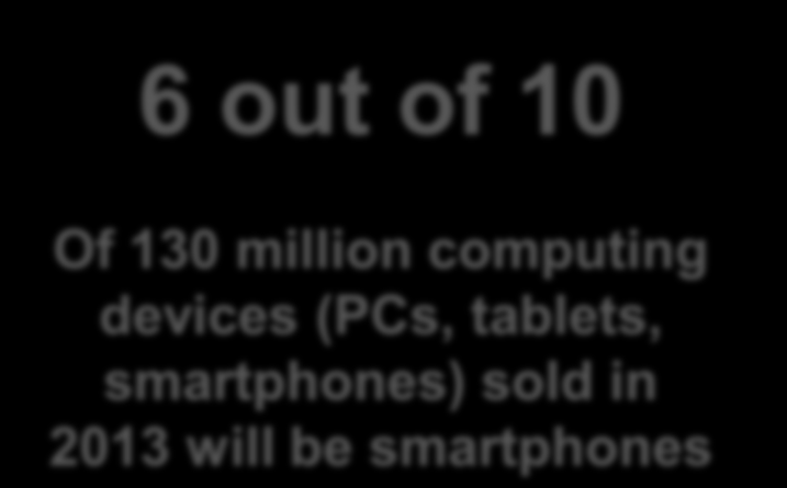 #4. Device Cannibalization Will Expand Well Beyond PCs The impact of tablet and smartphone explosion will be devastating to other categories: Desktops will continue to shrink, while notebooks will