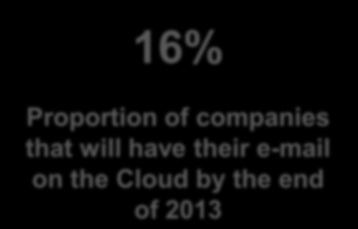 #5. Cloud Markets Will Emerge from Workloads In 2010-2012, Cloud moved from awareness to consideration.