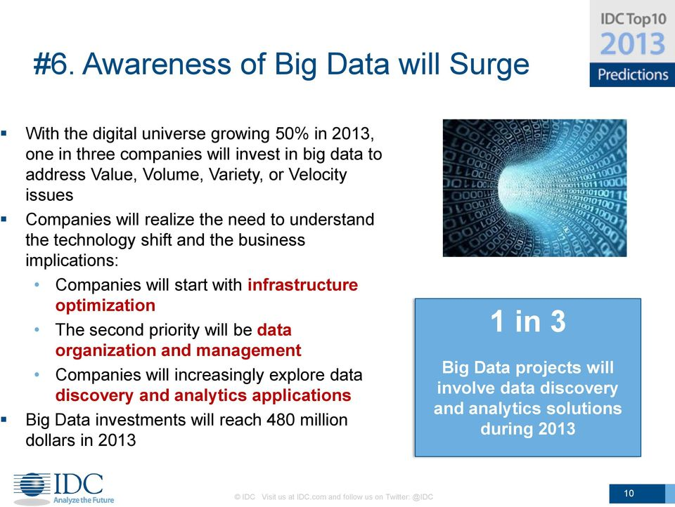 The second priority will be data organization and management Companies will increasingly explore data discovery and analytics applications Big Data investments will reach