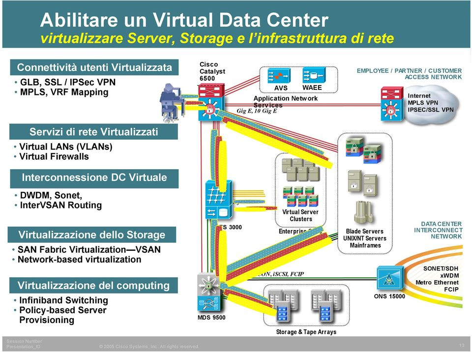 DC Virtuale DWDM, Sonet, InterVSAN Routing Virtualizzazione dello SAN Fabric Virtualization VSAN Network-based virtualization Virtualizzazione del computing Infiniband Switching Policy-based Server