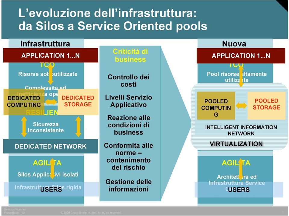 Infrastruttura Silos rigida USERS DEDICATED STORAGE DEDICATED NETWORK Criticità di business Controllo dei costi Livelli Servizio Applicativo Reazione alle condizioni di business Conformita alle norme
