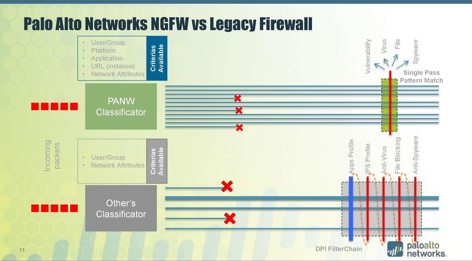 Legacy Firewall User/Group Platform Application URL (instance) Network Attributes Single Pass