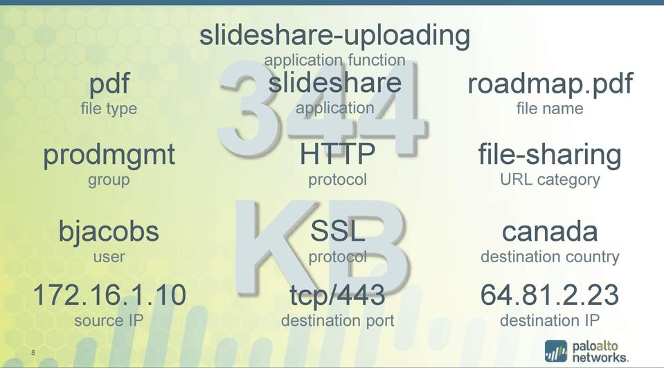344 file-sharing KB application HTTP protocol SSL protocol tcp/443