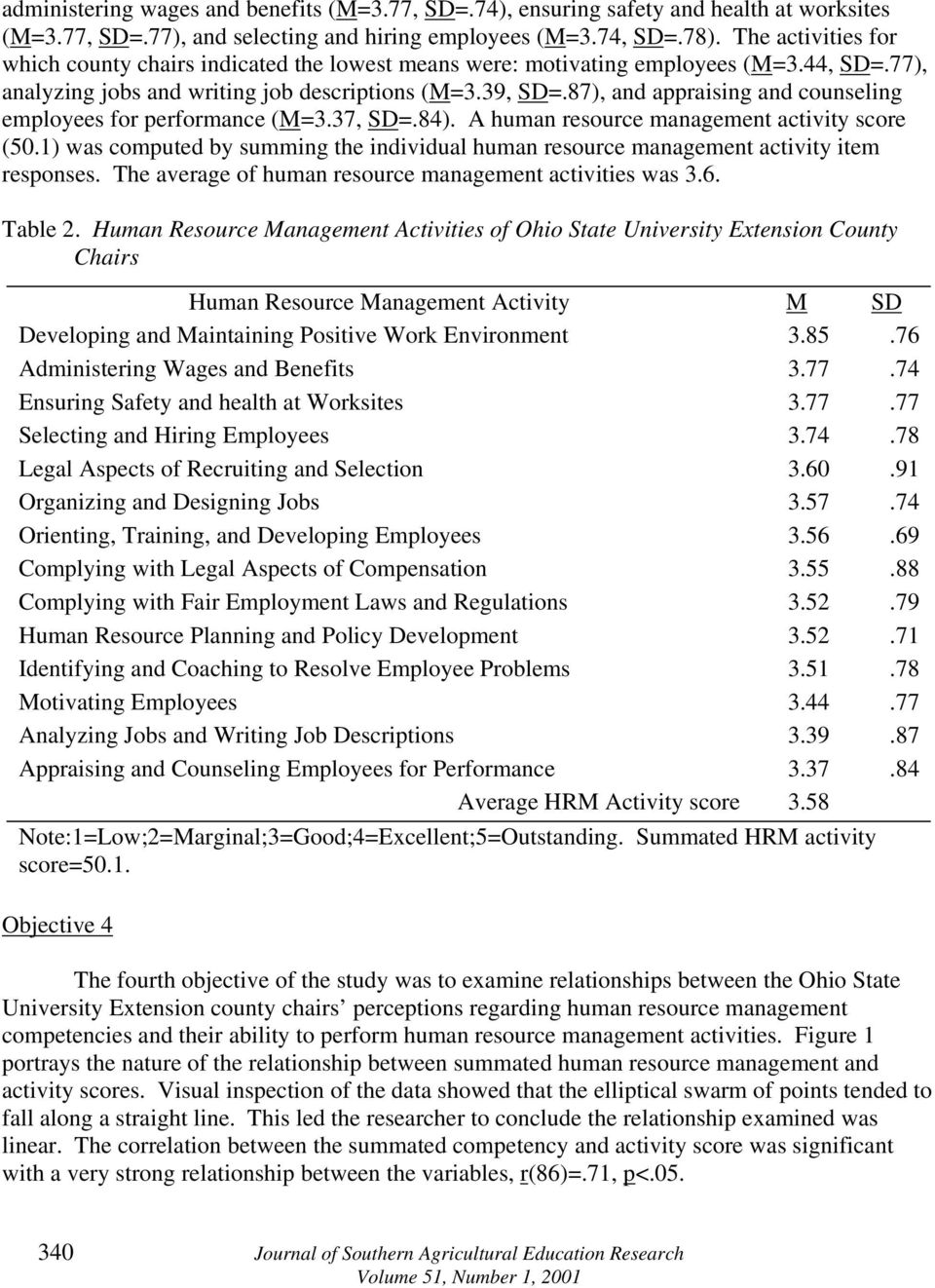 87), and appraising and counseling employees for performance (M=3.37, SD=.84). A human resource management activity score (50.