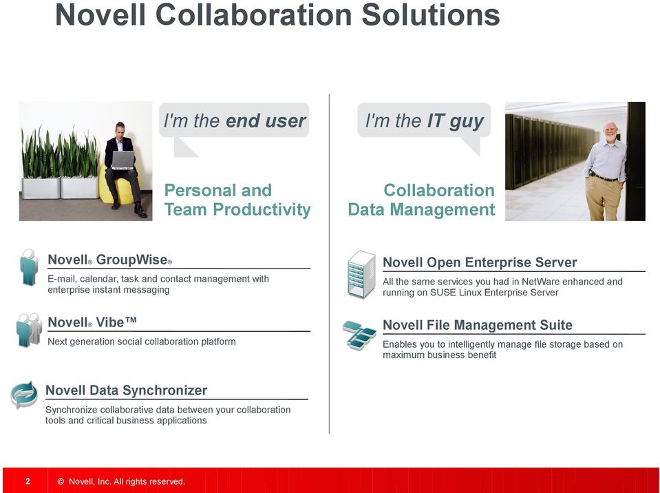 on SUSE Linux Enterprise Server Novell Vibe Novell File Management Suite Next generation social collaboration platform Enables you to intelligently manage file