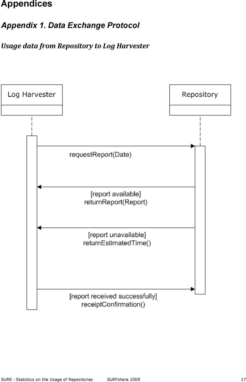 Repository to Log Harvester SURE -