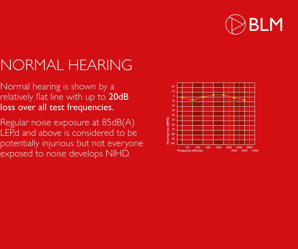 Regular noise exposure at 85dB(A) LEP,d and above is considered to be potentially injurious