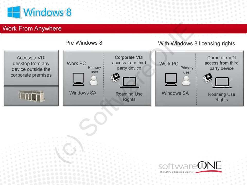third party device Roaming Use Rights With Windows 8 licensing rights Work PC