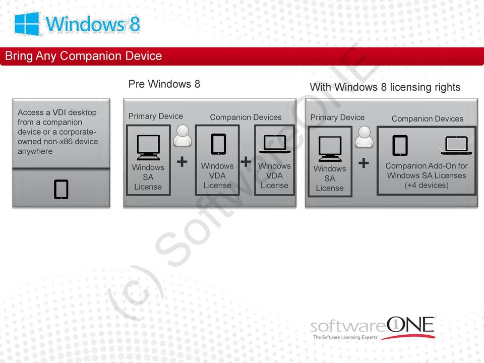 Companion Devices Windows VDA Windows VDA With Windows 8 licensing rights