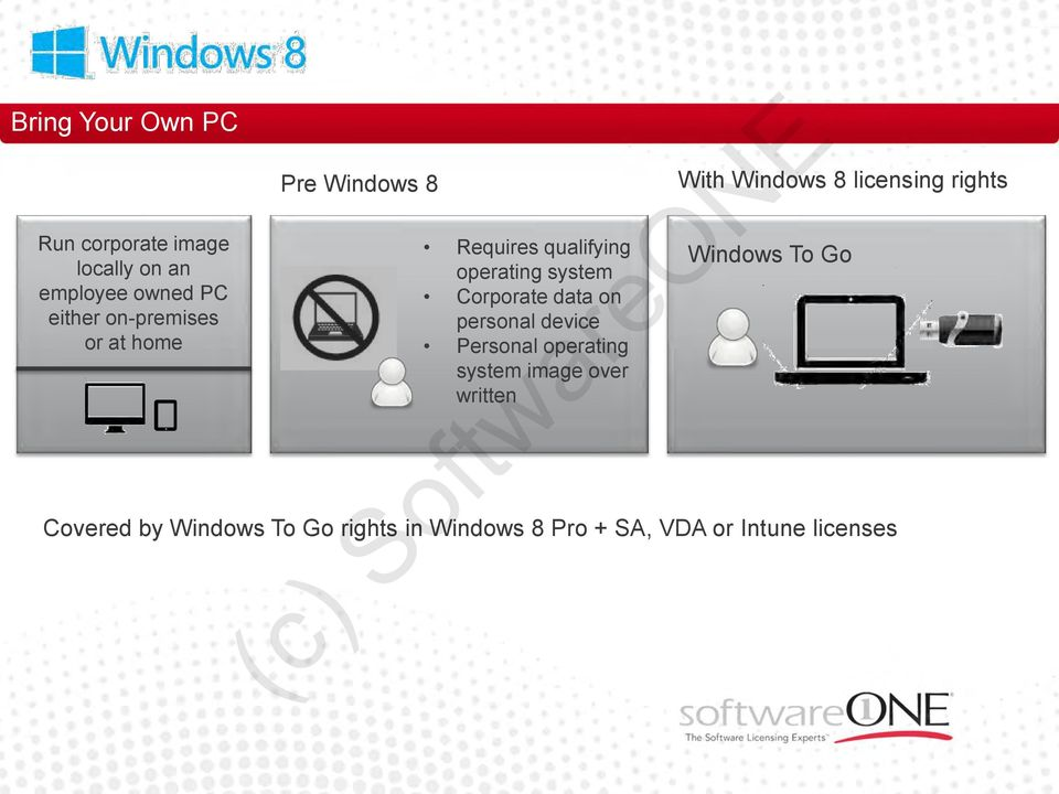 device Personal operating system image over written With Windows 8 licensing rights