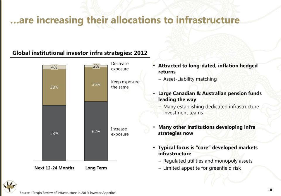infrastructure investment teams 58% 62% Increase exposure Many other institutions developing infra strategies now Next 12-24 Months Long Term Typical focus is core