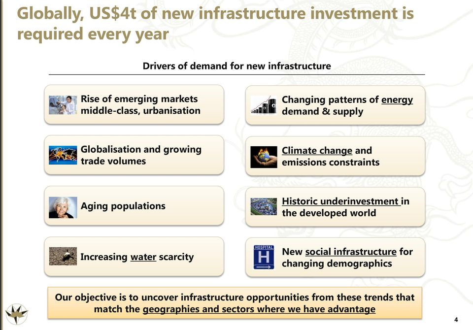 constraints Aging populations Historic underinvestment in the developed world Increasing water scarcity New social infrastructure for changing