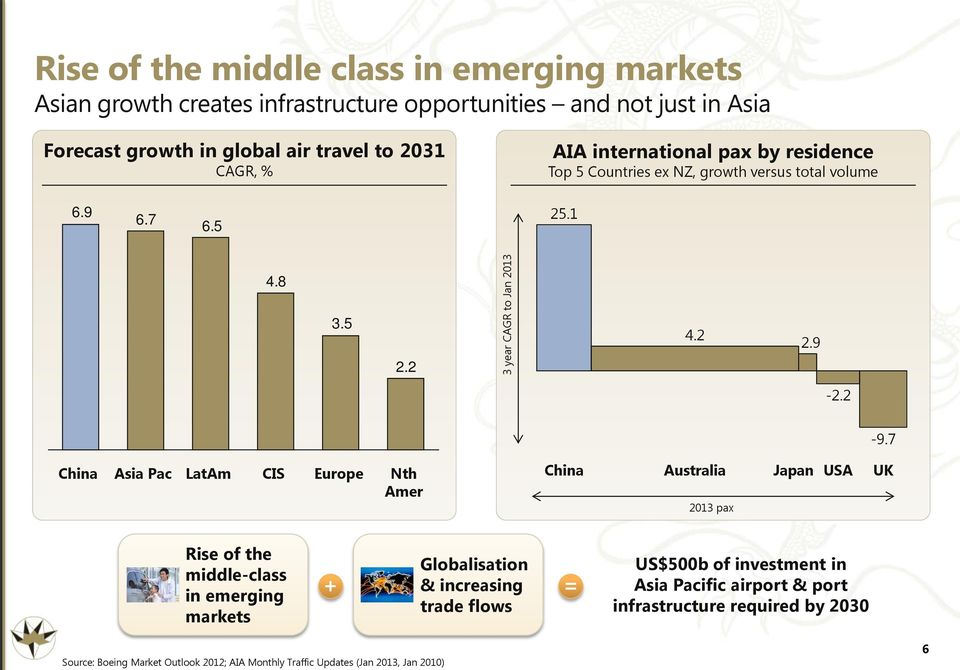 7 China Asia Pac LatAm CIS Europe Nth Amer China Australia 2013 pax Japan USA UK Rise of the middle-class in emerging markets Globalisation & increasing trade flows