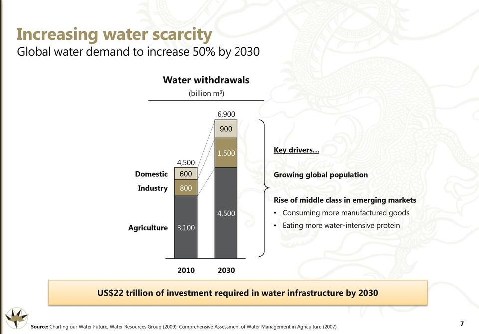 more manufactured goods Eating more water-intensive protein 2010 2030 US$22 trillion of investment required in water infrastructure by