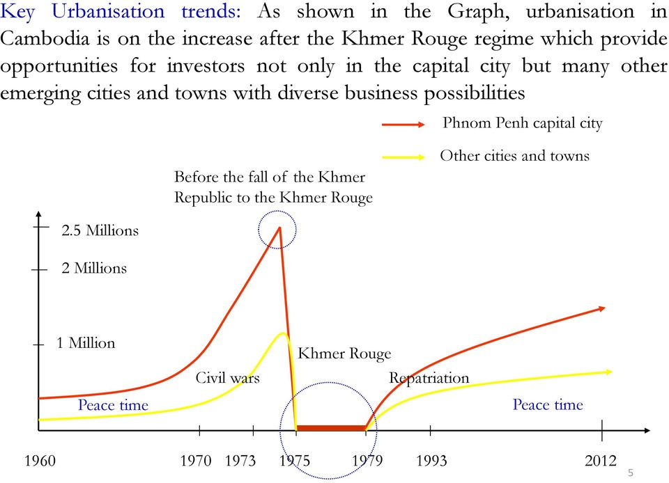 business possibilities Phnom Penh capital city Before the fall of the Khmer Republic to the Khmer Rouge Other cities and