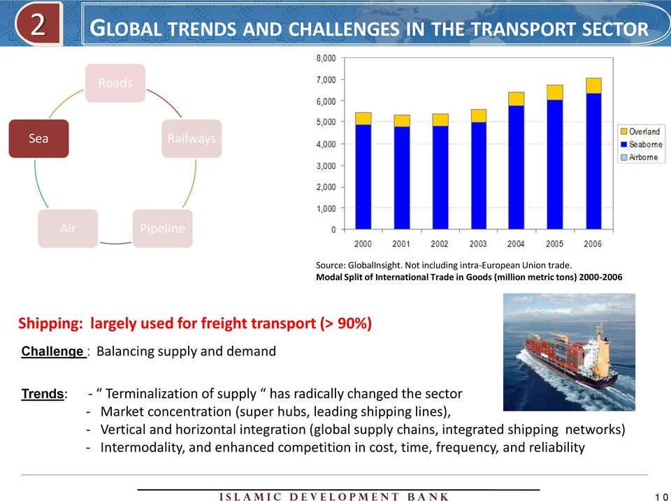 Modal Split of International Trade in Goods (million metric tons) 2000-2006 Shipping: largely used for freight transport (> 90%) Challenge : Balancing supply and