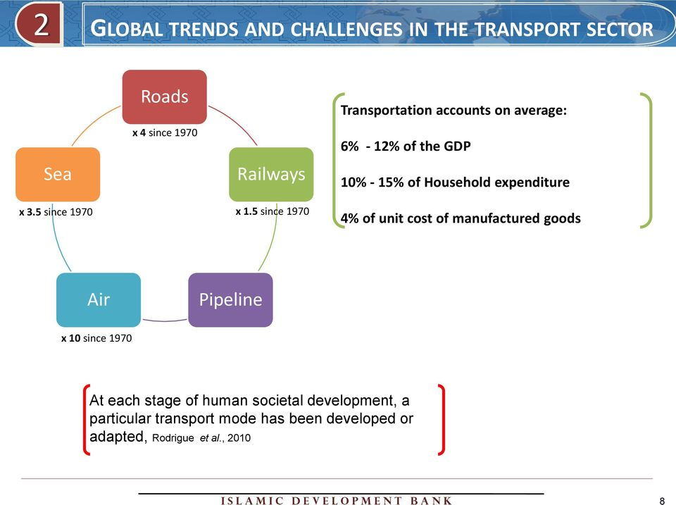 5 since 1970 Transportation accounts on average: 6% - 12% of the GDP 10% - 15% of Household expenditure 4% of