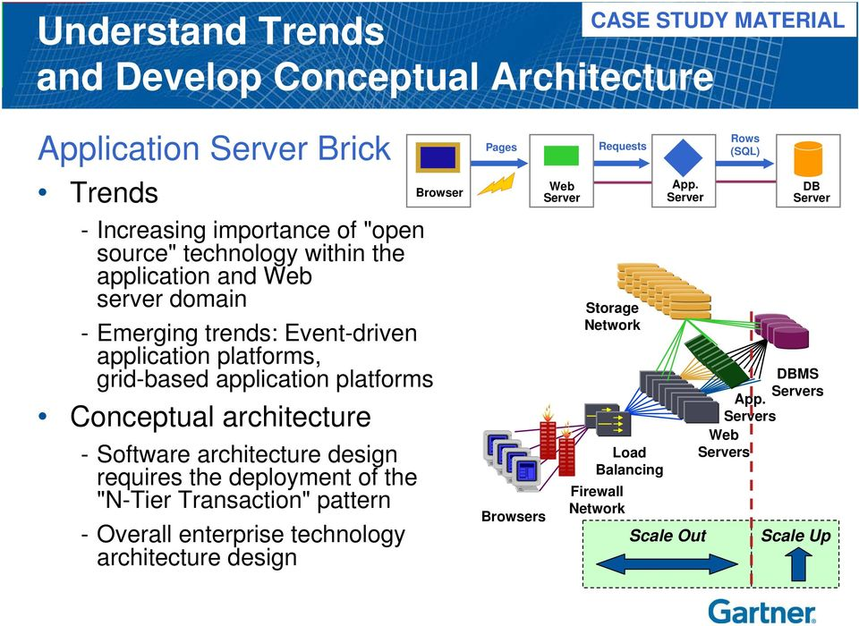 "Conceptual architecture - Software architecture design requires the deployment of the ""N-Tier Transaction"" pattern - Overall enterprise technology"