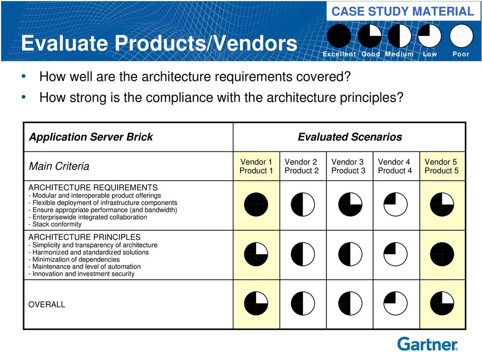 interoperable product offerings - Flexible deployment of infrastructure components - Ensure appropriate performance (and bandwidth) - Enterprisewide integrated collaboration - Stack conformity