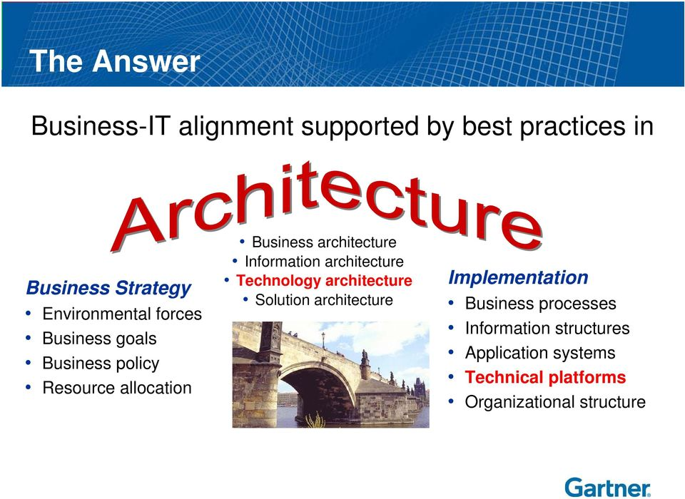 architecture Information architecture Technology architecture Solution architecture