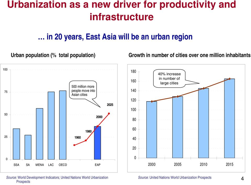 Asian cities 2 225 18 16 14 12 1 8 4% increase in number of large cities 25 196 198 6 4 2 SSA SA MENA LAC OECD EAP 2 25 21 215