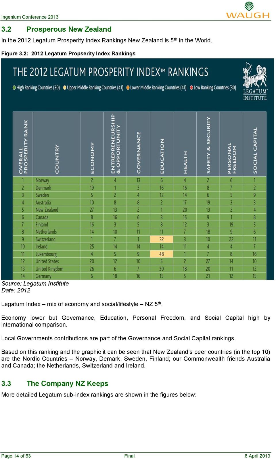 Economy lower but Governance, Education, Personal Freedom, and Social Capital high by international comparison. Local Governments contributions are part of the Governance and Social Capital rankings.
