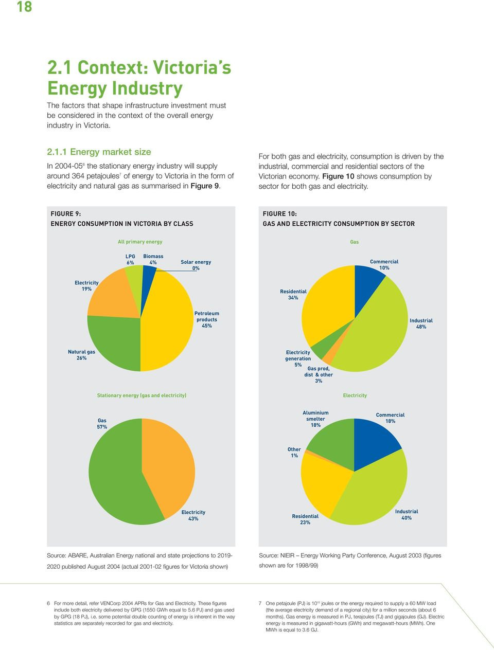 FIGURE 9: ENERGY CONSUMPTION IN VICTORIA BY CLASS FIGURE 10: GAS AND ELECTRICITY CONSUMPTION BY SECTOR All primary energy Stationary energy (gas and electricity) Gas LPG Biomass 6% 4% Solar energy 0%