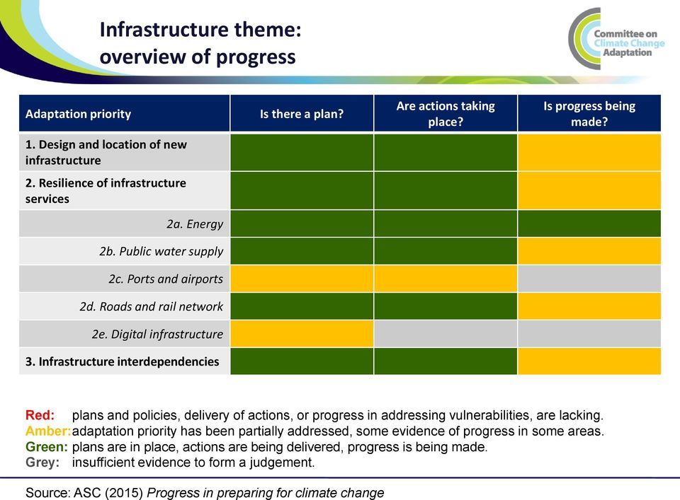 Infrastructure interdependencies Red: plans and policies, delivery of actions, or progress in addressing vulnerabilities, are lacking.