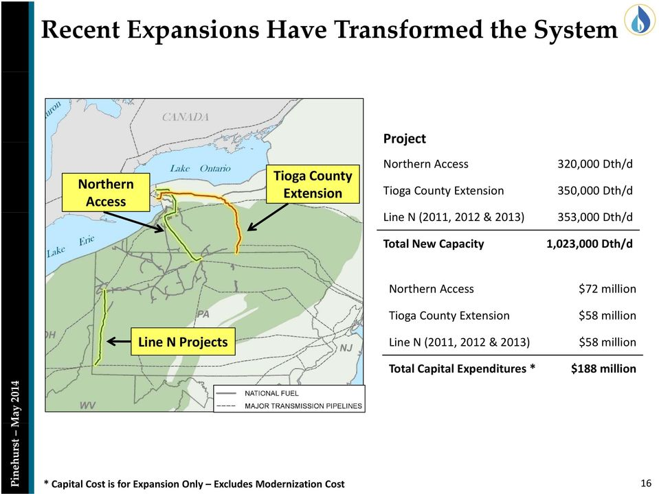 Line N Projects Northern Access Tioga County Extension Line N (2011, 2012 & 2013) Total Capital Expenditures * $72