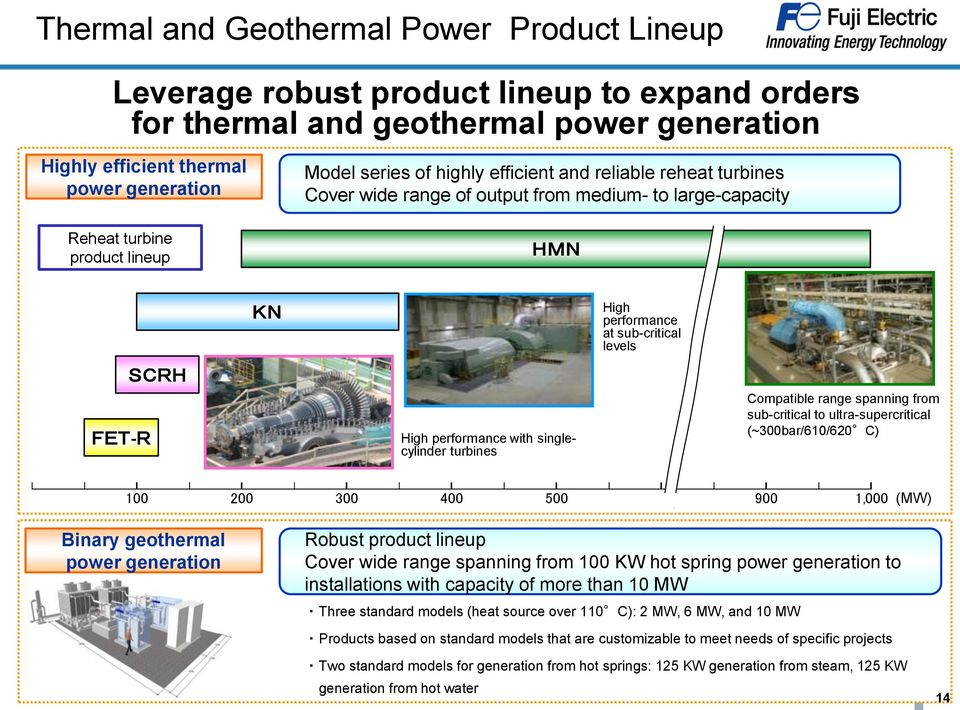 High performance at sub-critical levels Compatible range spanning from sub-critical to ultra-supercritical (~300bar/610/620 C) 100 200 300 400 500 900 1,000 (MW) Binary geothermal power generation