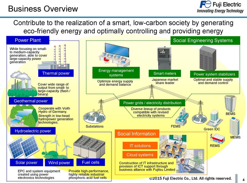 management systems Optimize energy supply and demand balance Smart meters Japanese market share leader Power system stabilizers Optimal and stable supply and demand control Geothermal power Power